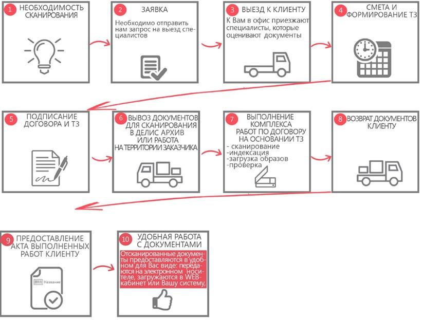 этапы сканирования документов